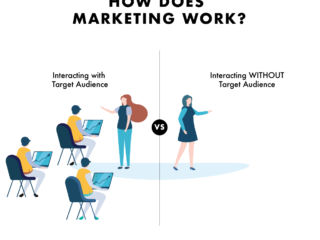 BASICS: How does marketing work?