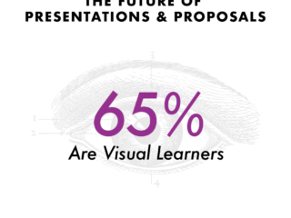 65% of the general population are Visual Learners