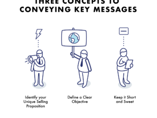 Three Concepts to Conveying Key Messages in the Most Powerful Way Possible.